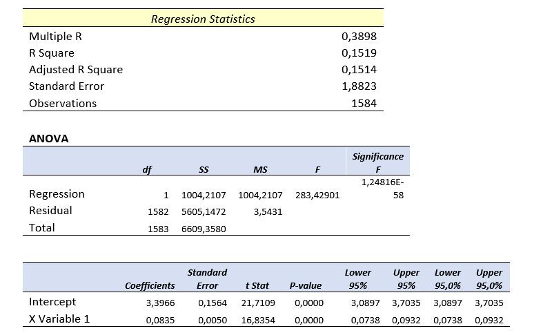 14 Excel Regression Analysis Results - Someka Blog
