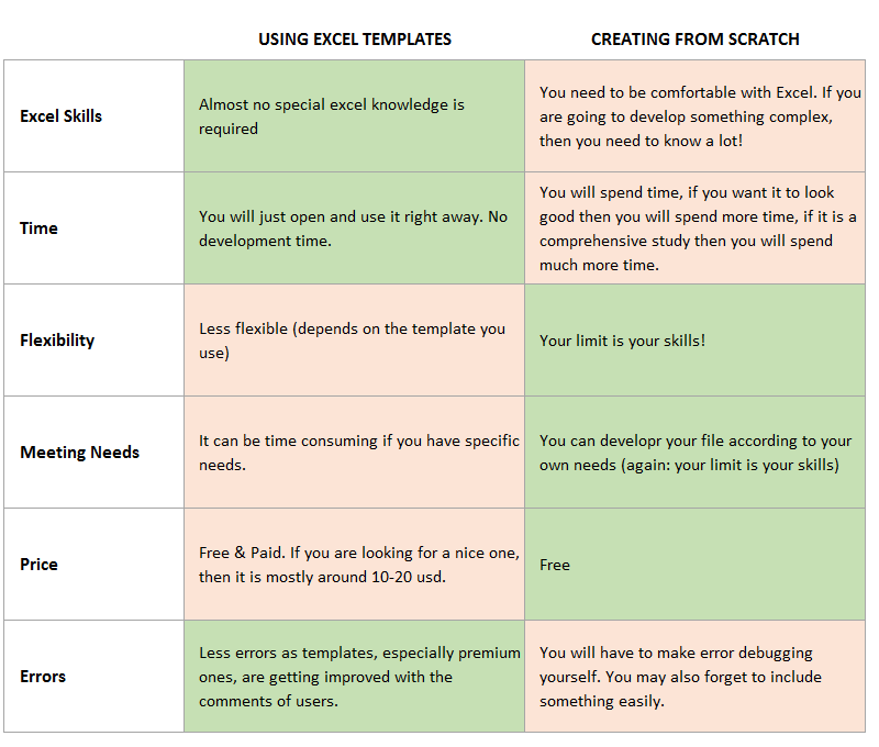 Excel Templates VS Development Comparison - Someka Blog