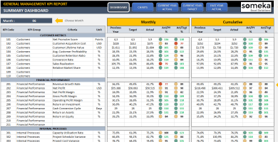 General Management KPI Dashboard