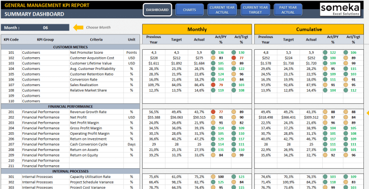 General Management KPI Dashboard Excel Template SS1