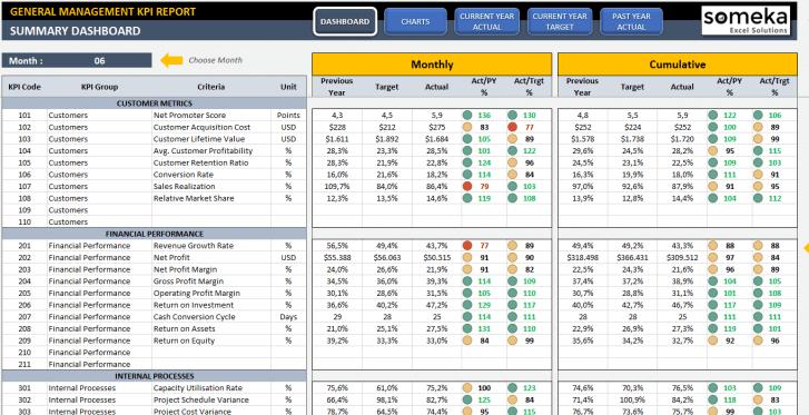 General Management KPI Dashboard Excel Template SS1
