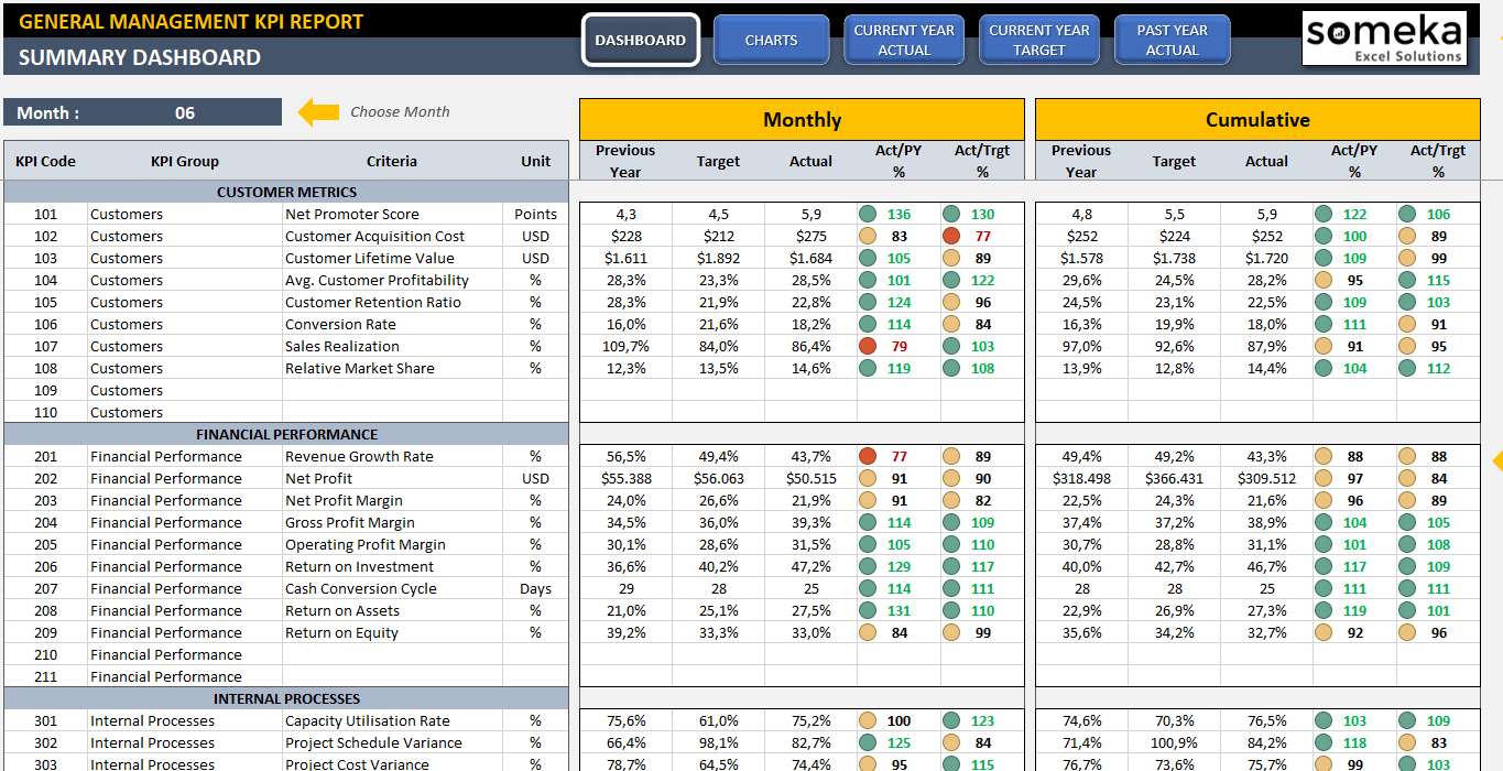 management kpi dashboard readytouse and professional