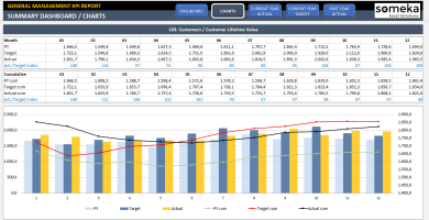 General Management KPI Dashboard Excel Template - Someka SS2