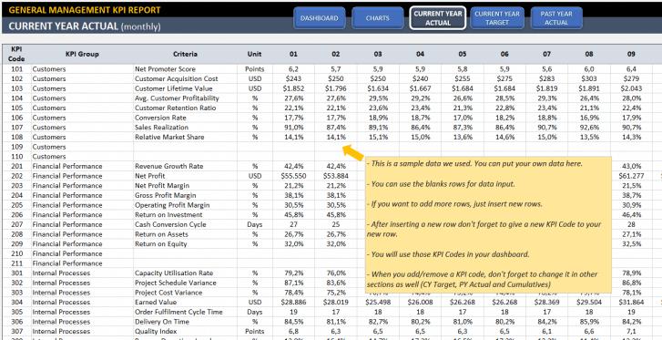 General Management KPI Dashboard Excel Template - Someka SS3