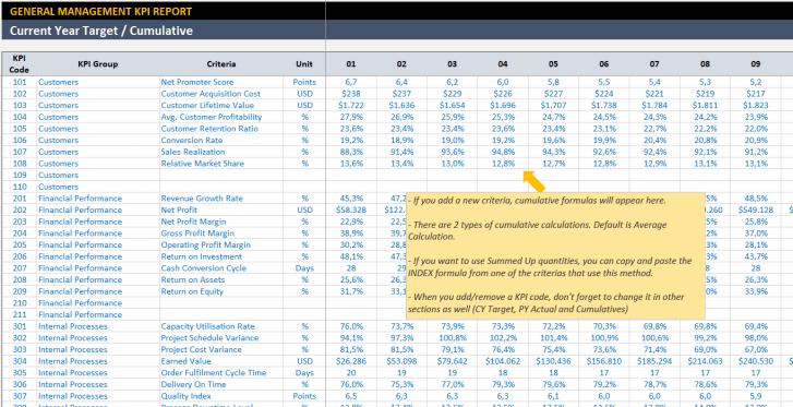 General Management KPI Dashboard Excel Template - Someka SS4