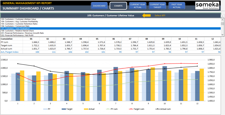 General Management KPI Dashboard Excel Template - Someka SS6