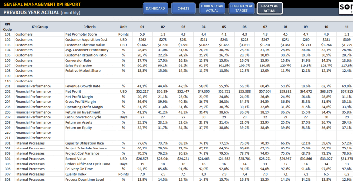 General-Management-KPI-Dashboard-Excel-Template-Someka-SS8