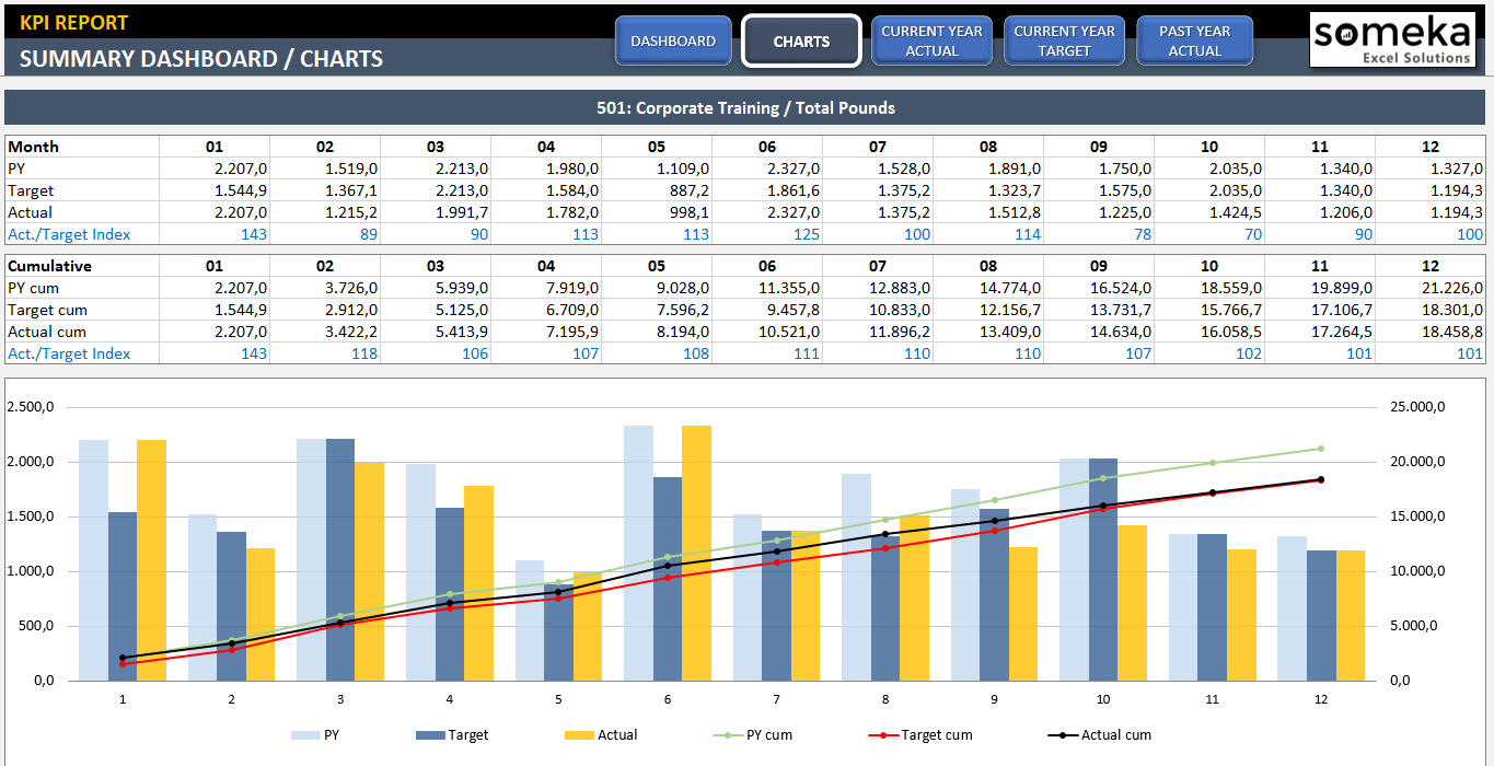 Free Kpi Dashboard Excel Template