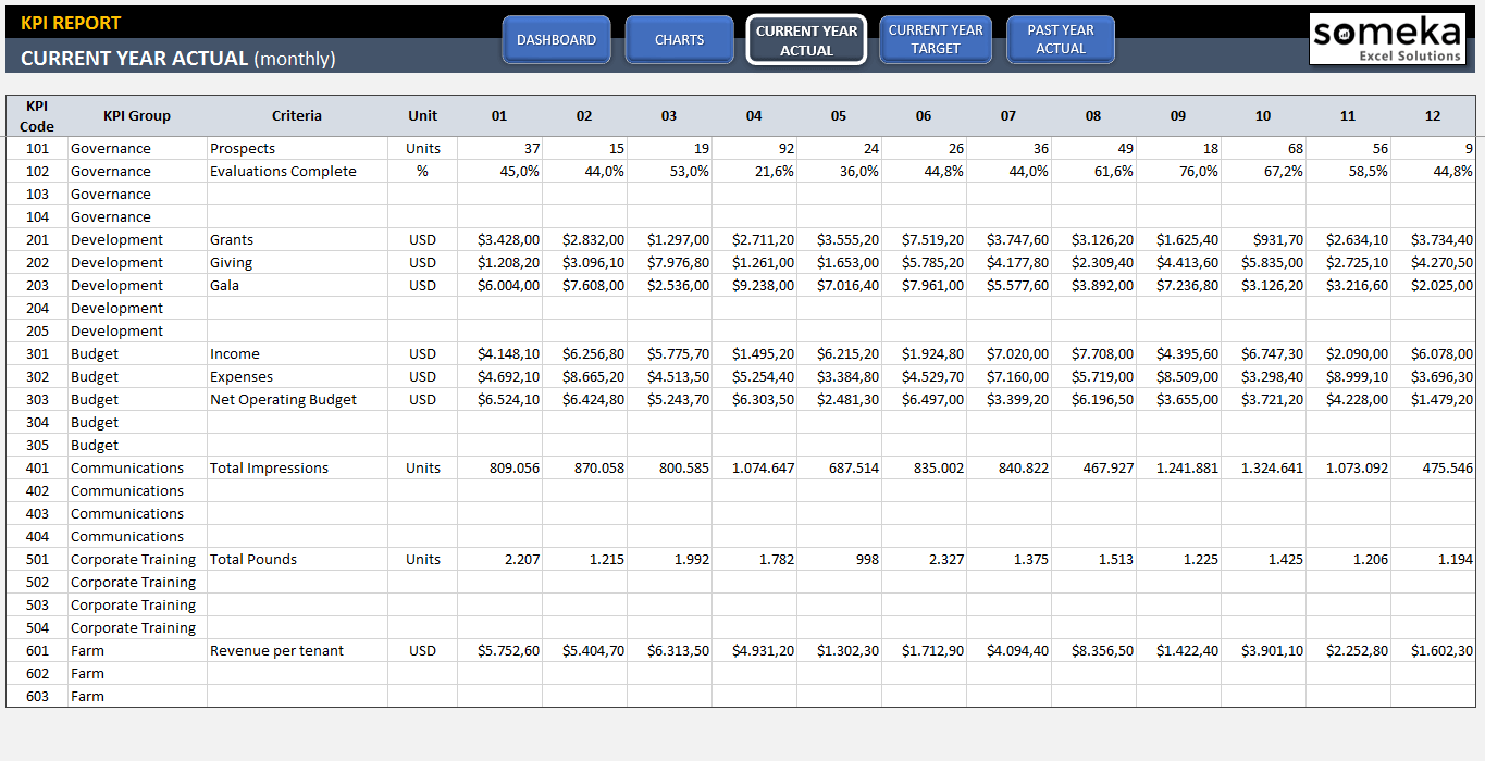 KPI Dashboard Template - Excel Template for Professional KPI Reports