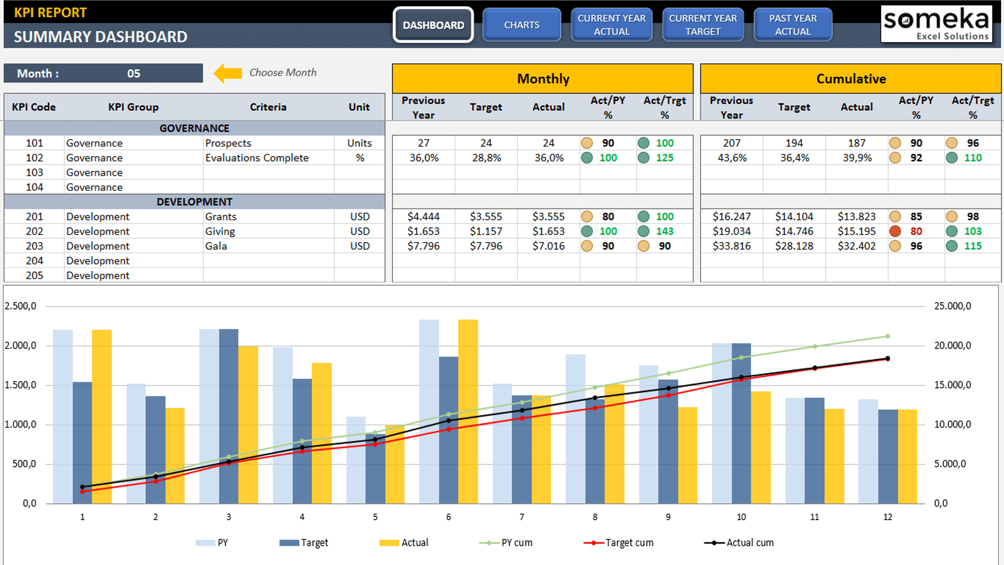 Management KPI Dashboard | Ready-To-Use and Professional Excel Template