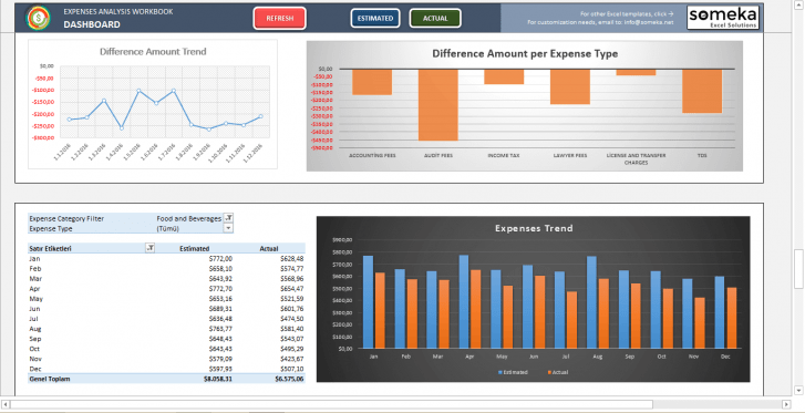 Expense Analysis Dashboard -Someka SS12