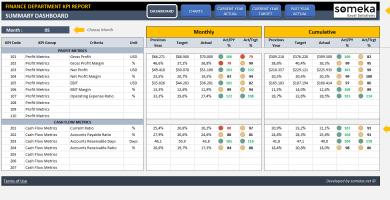 Finance KPI Dashboard
