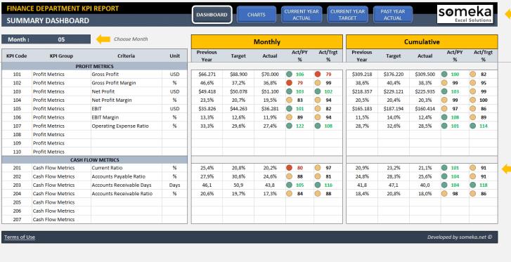 Finance KPI Dashboard Excel Template - Someka SS1