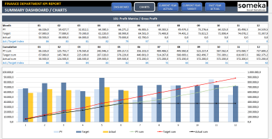 Finance KPI Dashboard Excel Template - Someka SS2