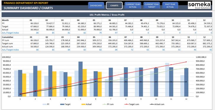 Finance KPI Dashboard Excel Template - Someka SS2