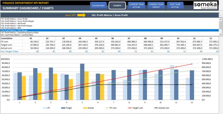 Finance KPI Dashboard Excel Template - Someka SS6