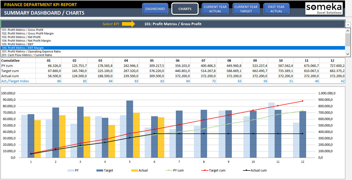 finance kpi dashboard template ready to use excel spreadsheet