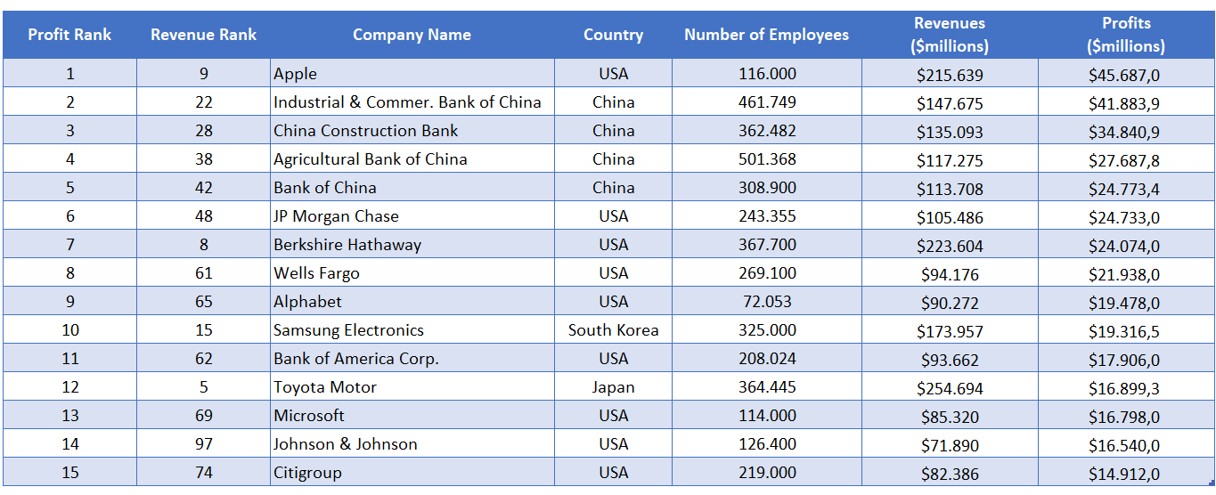 Fortune 500 Top Profit Companies - Someka Excel Solutions