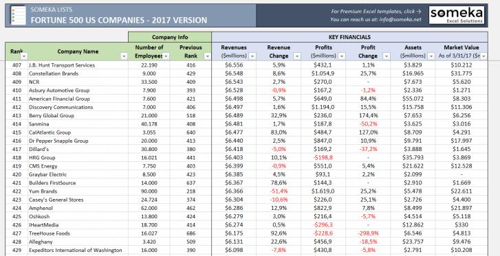 Fortune 500 US Excel List - 2017 Version - Someka SS3