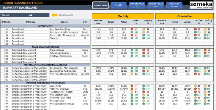 Human Resources KPI Dashboard Excel Template - Someka SS1