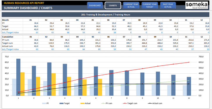 Human Resources KPI Dashboard Excel Template - Someka SS2
