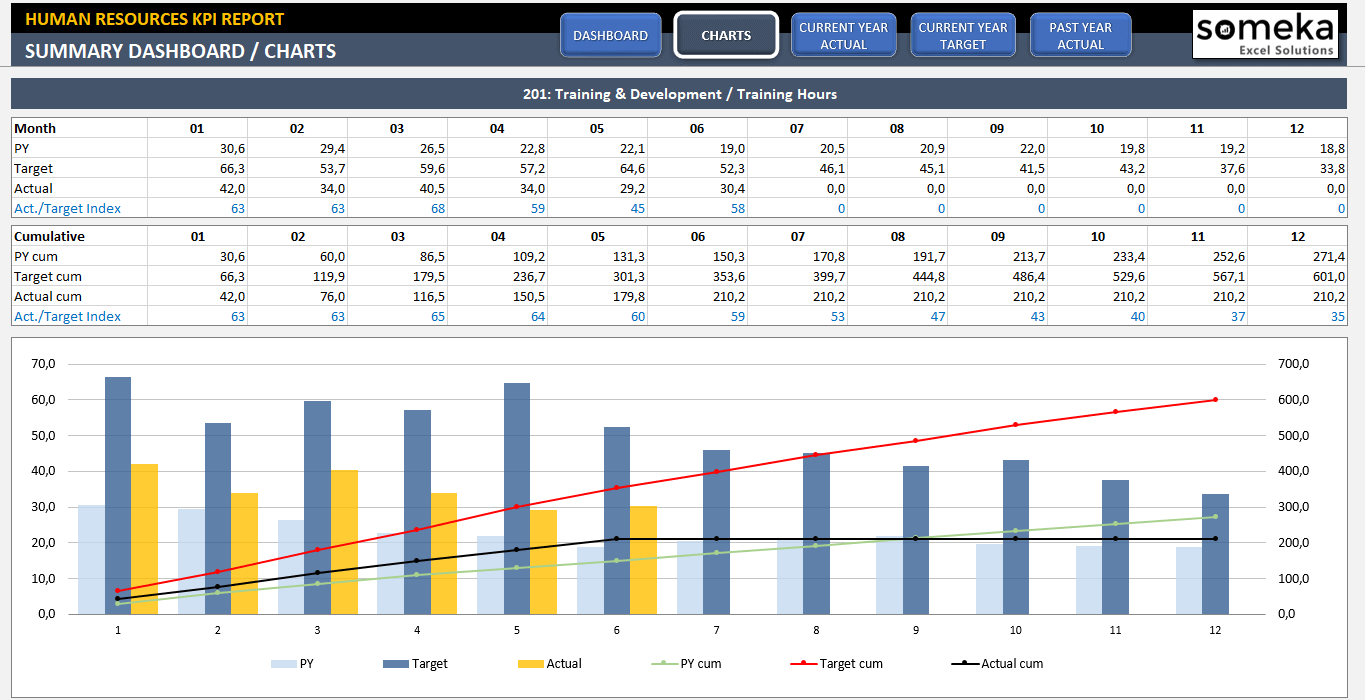 Human Resources KPI Dashboard Excel Template   Someka SS2