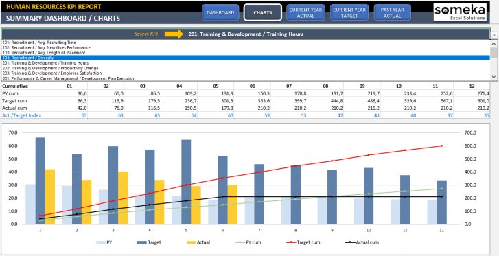 Human Resources KPI Dashboard Excel Template - Someka SS6