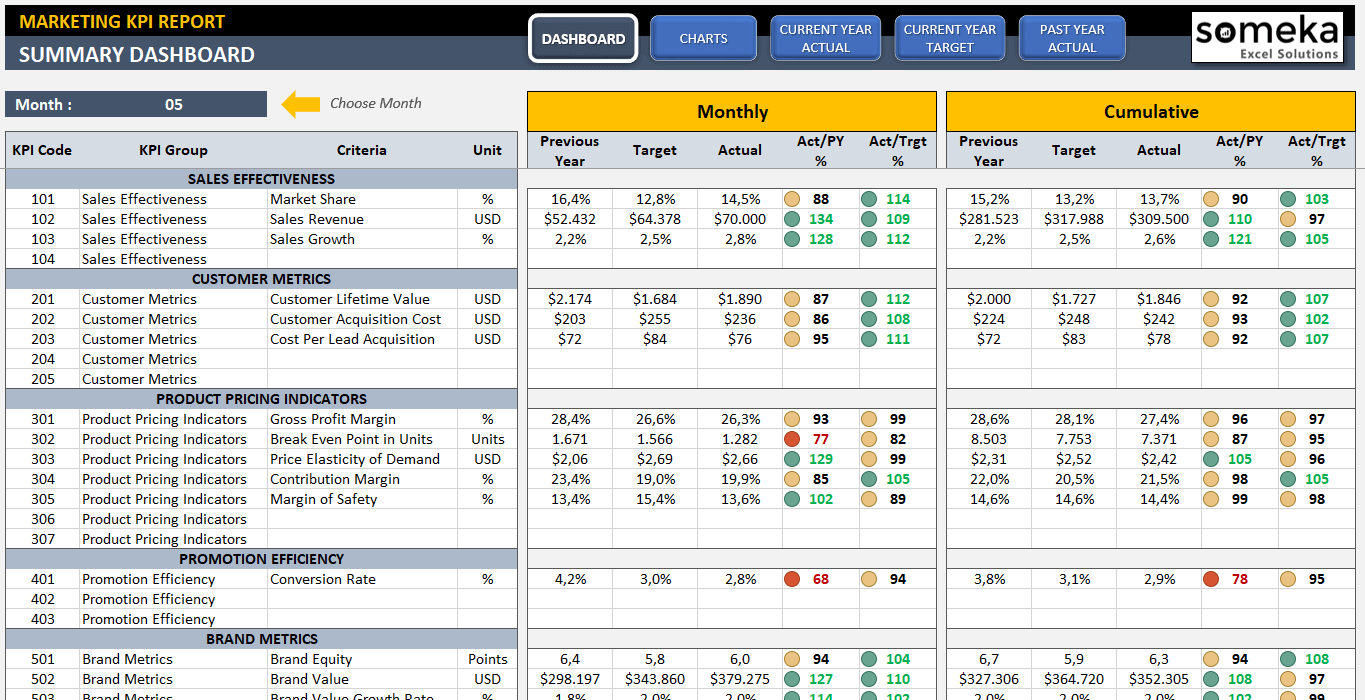 Ultimate guide to company kpis examples kpi dashboard for Department scorecard template