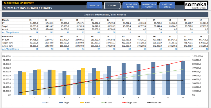 Marketing KPI Dashboard Excel Template - Someka SS2