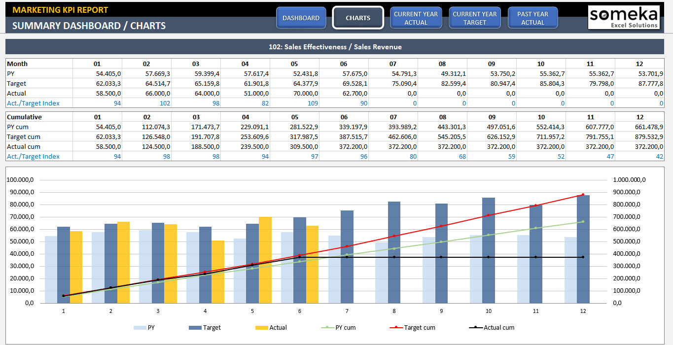 Marketing KPI Dashboard ReadyToUse Excel Template - Advanced excel dashboard templates