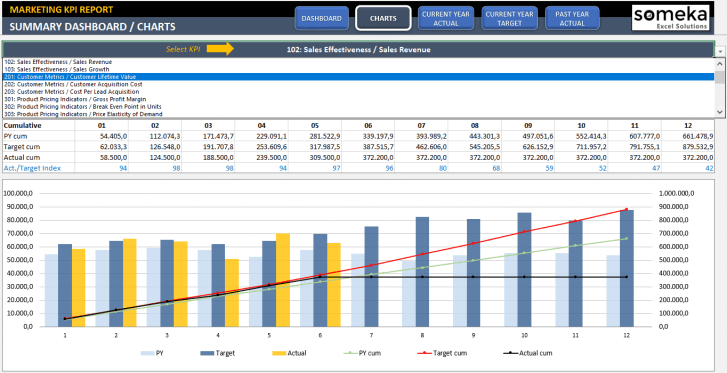 Marketing KPI Dashboard Excel Template - Someka SS7