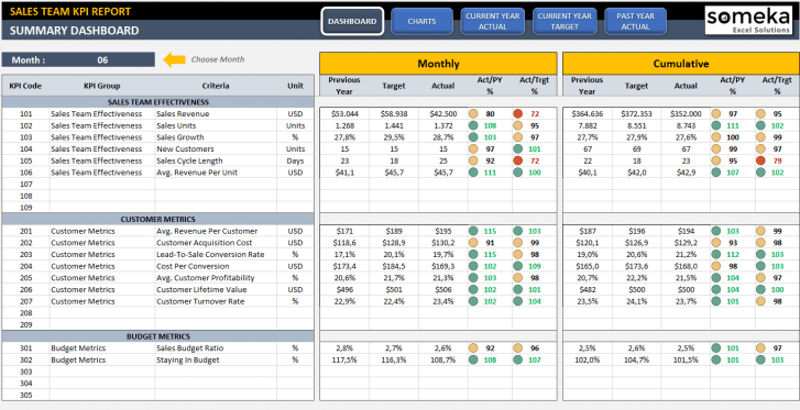 Sales KPI Dashboard Excel Template - Someka SS1