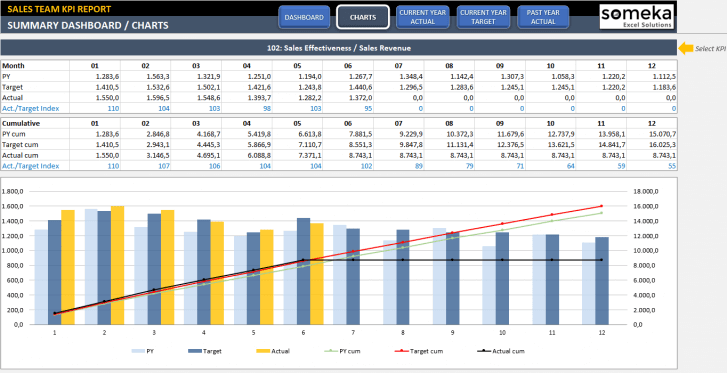 Sales-KPI-Dashboard-Excel-Template-Someka-SS11
