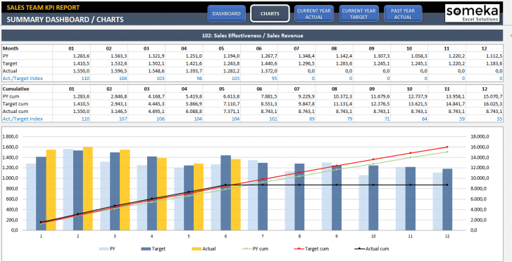 Sales KPI Dashboard Excel Template - Someka SS2