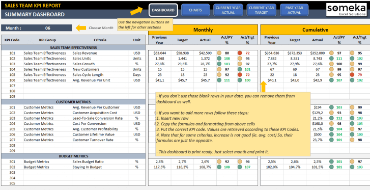 Sales KPI Dashboard Excel Template - Someka SS5