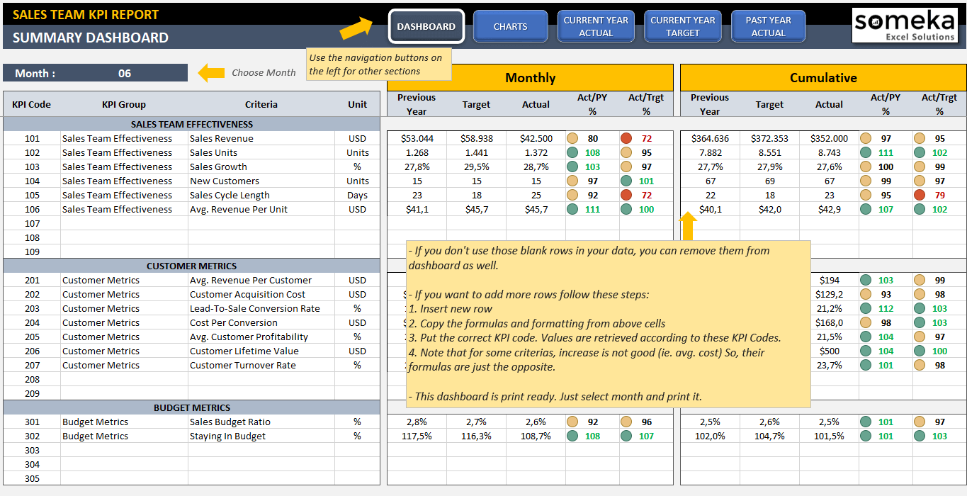 Sales KPI Dashboard Template | Ready-To-Use Excel Spreadsheet