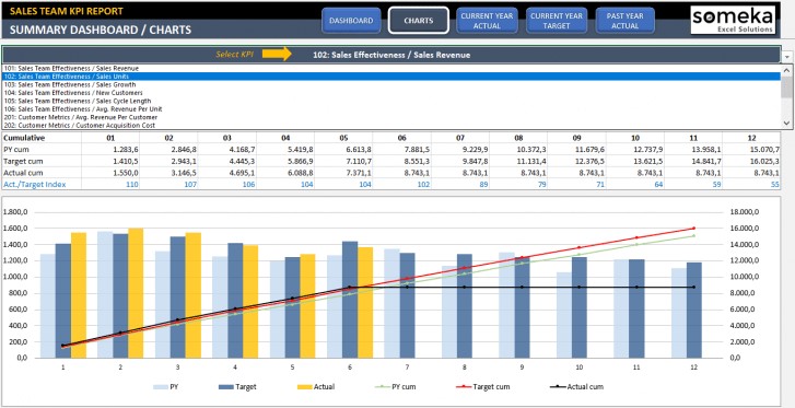 Sales KPI Dashboard Excel Template - Someka SS6