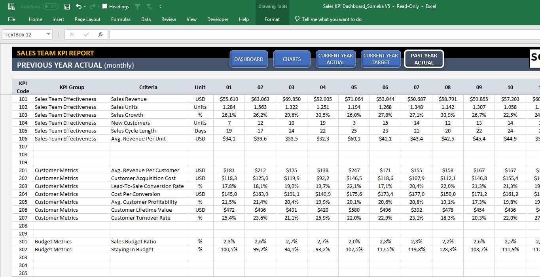 Sales KPI Dashboard