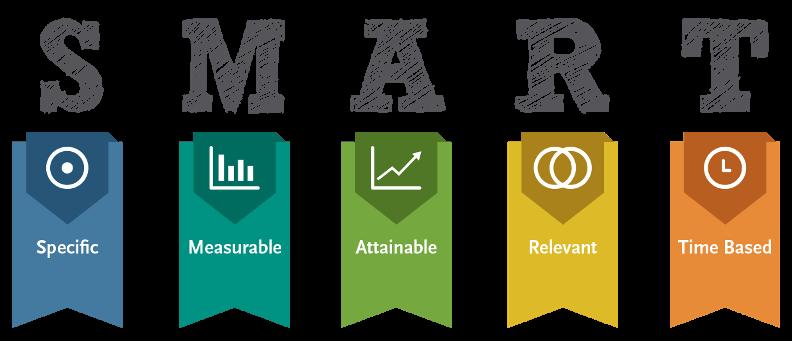 KPI Dashboard SMART Methodology - Someka Blog