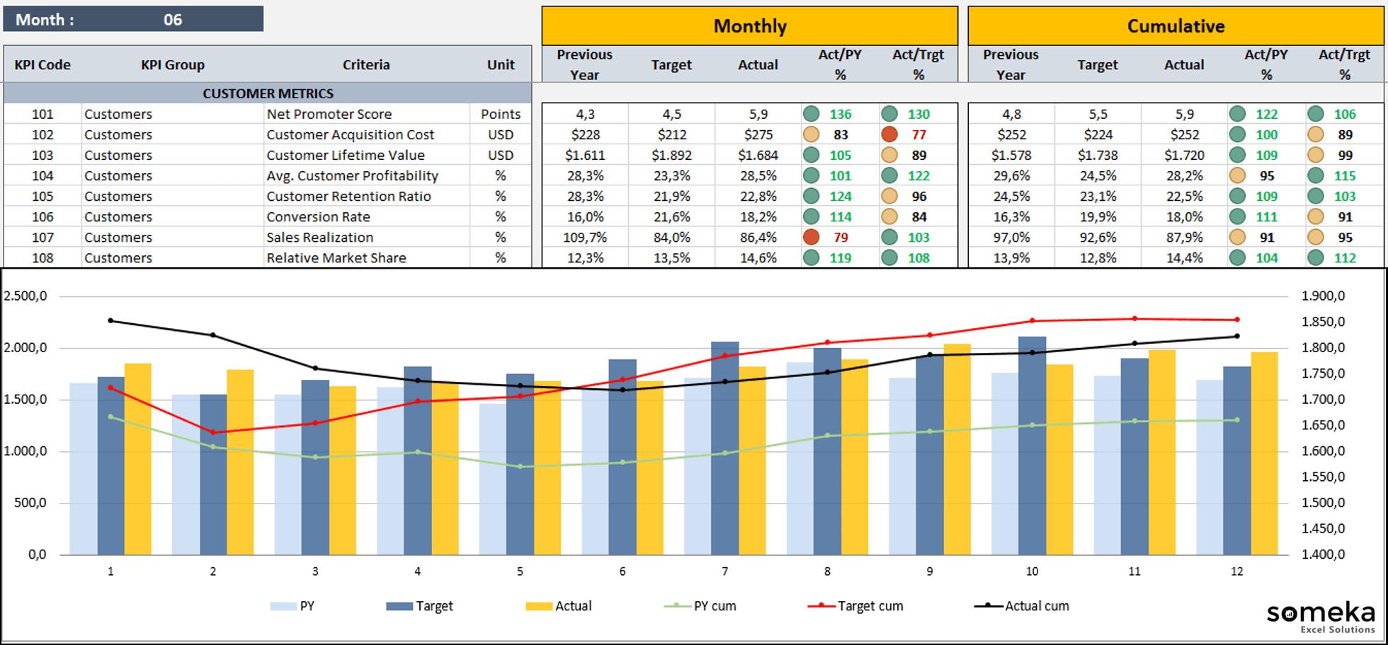KPI Dashboard Example - Someka Blog SS2
