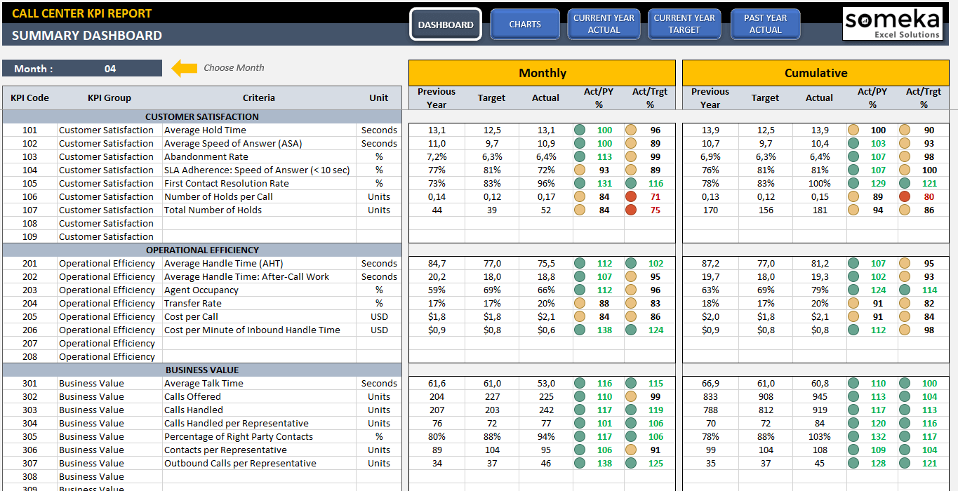 call center kpi dashboard readytouse excel template