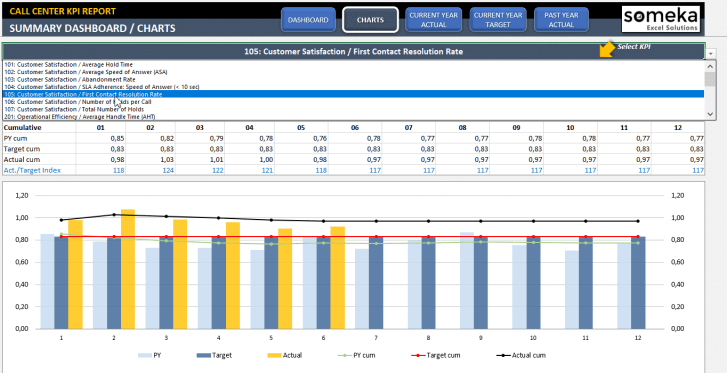 Call Center KPI Dashboard Excel Template - Someka SS11