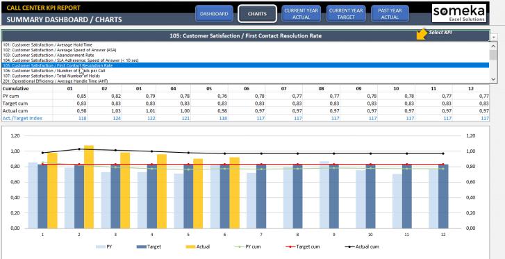 Call Center KPI Dashboard Excel Template - Someka SS11