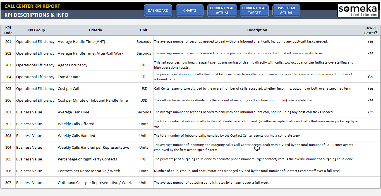 Call Center KPI Dashboard Excel Template - Someka SS12
