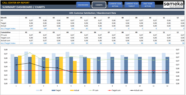 Call Center KPI Dashboard Excel Template - Someka SS2