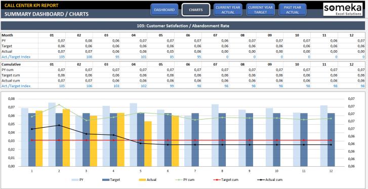 Call Center KPI Dashboard Excel Template - Someka SS2