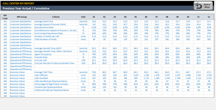 Call Center KPI Dashboard Excel Template - Someka SS9