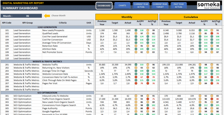 Digital Marketing KPI Dashboard Excel Template - Someka SS1