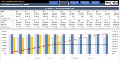Digital Marketing KPI Dashboard Excel Template - Someka SS2