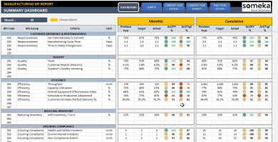 Manufacturing KPI Dashboard